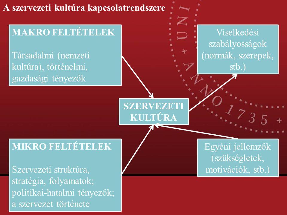 A szervezeti kultúra kapcsolatrendszere MAKRO FELTÉTELEK Társadalmi (nemzeti kultúra), történelmi, gazdasági tényezők MIKRO FELTÉTELEK Szervezeti stru