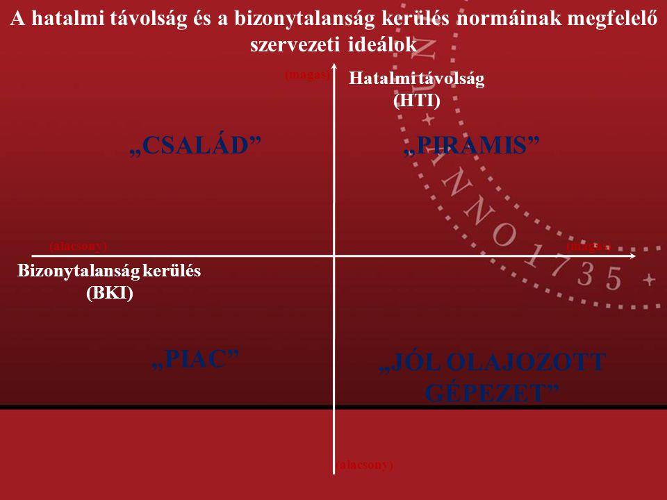 A hatalmi távolság és a bizonytalanság kerülés normáinak megfelelő szervezeti ideálok Hatalmi távolság (HTI) Bizonytalanság kerülés (BKI) (alacsony) (