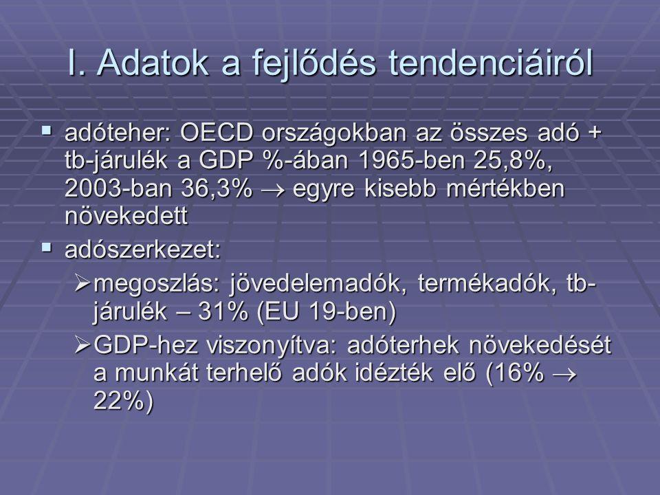 I. Adatok a fejlődés tendenciáiról  adóteher: OECD országokban az összes adó + tb-járulék a GDP %-ában 1965-ben 25,8%, 2003-ban 36,3%  egyre kisebb