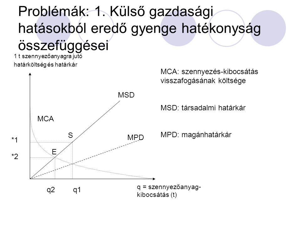 Problémák: 1. Külső gazdasági hatásokból eredő gyenge hatékonyság összefüggései MCA 1 t szennyezőanyagra jutó határköltség és határkár MCA: szennyezés
