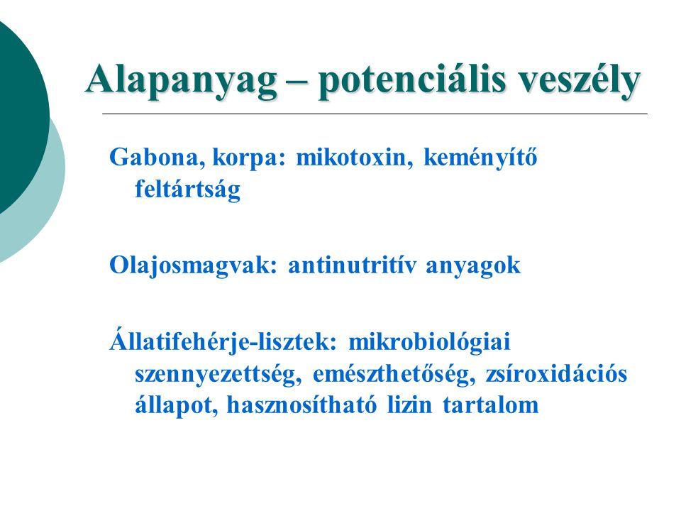 Alapanyag – potenciális veszély Gabona, korpa: mikotoxin, keményítő feltártság Olajosmagvak: antinutritív anyagok Állatifehérje-lisztek: mikrobiológia