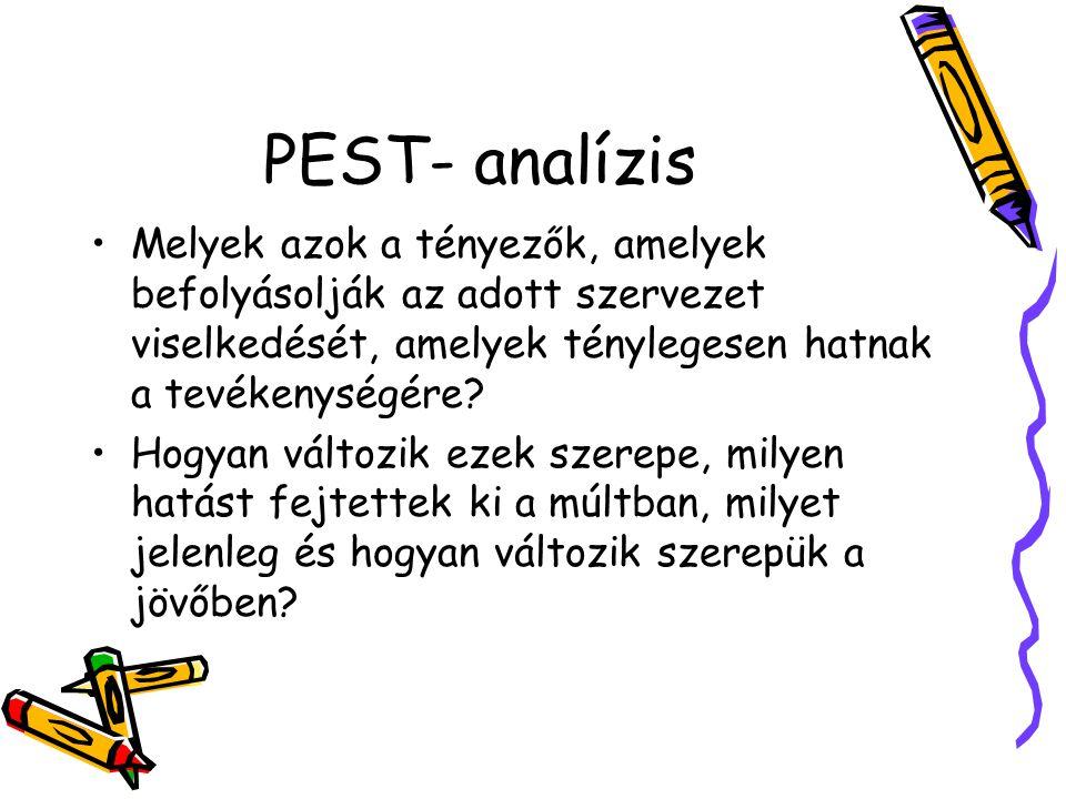 PEST- analízis Melyek azok a tényezők, amelyek befolyásolják az adott szervezet viselkedését, amelyek ténylegesen hatnak a tevékenységére.