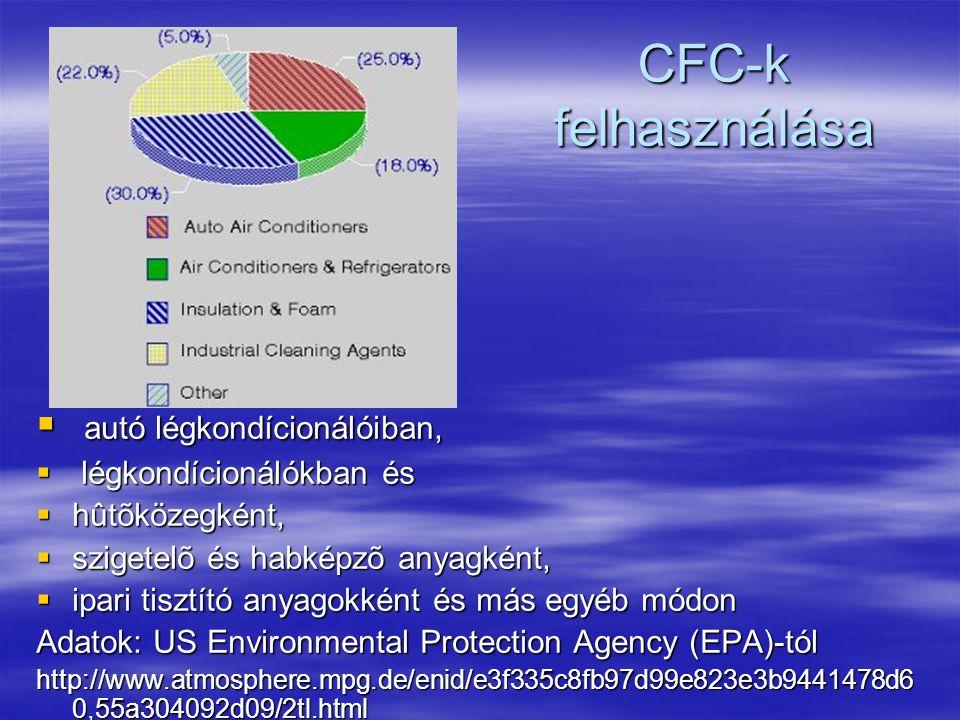 CFC-k felhasználása  autó légkondícionálóiban,  légkondícionálókban és  hûtõközegként,  szigetelõ és habképzõ anyagként,  ipari tisztító anyagokként és más egyéb módon Adatok: US Environmental Protection Agency (EPA)-tól http://www.atmosphere.mpg.de/enid/e3f335c8fb97d99e823e3b9441478d6 0,55a304092d09/2tl.html