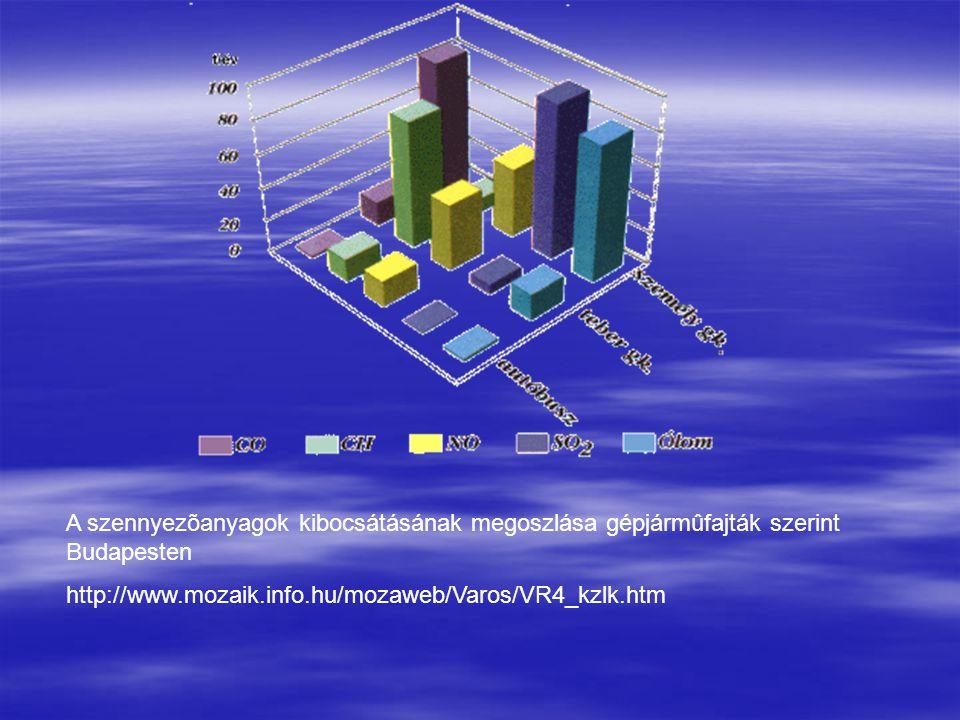 A szennyezõanyagok kibocsátásának megoszlása gépjármûfajták szerint Budapesten http://www.mozaik.info.hu/mozaweb/Varos/VR4_kzlk.htm