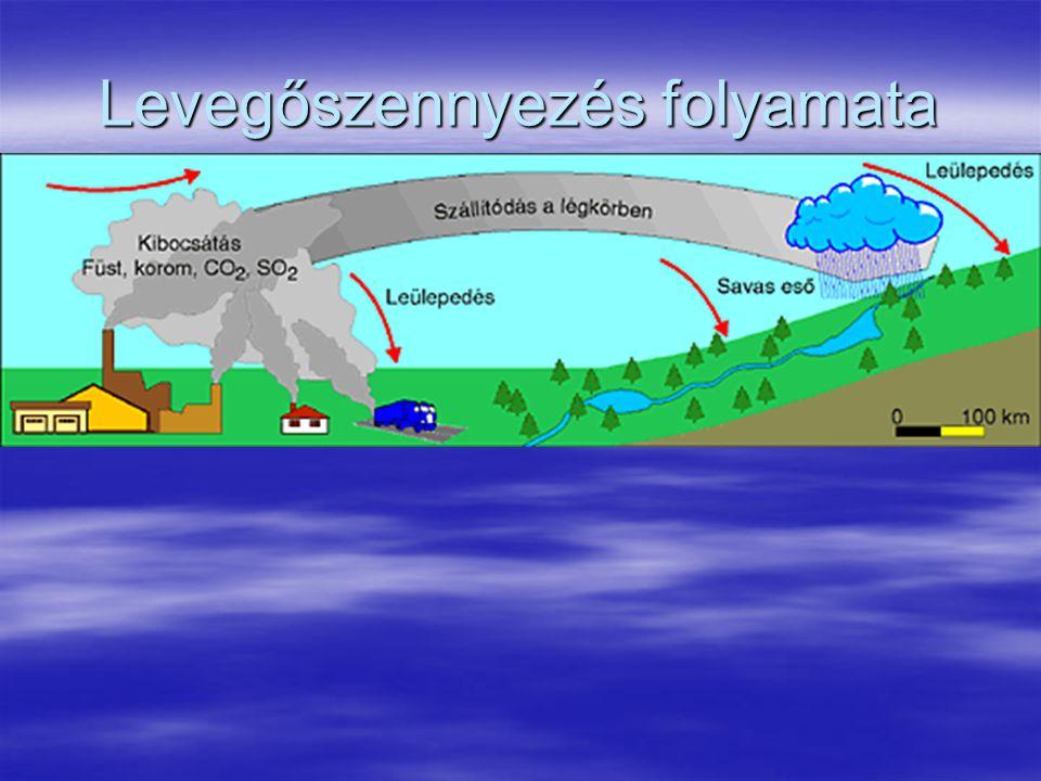 Levegőszennyezés folyamata