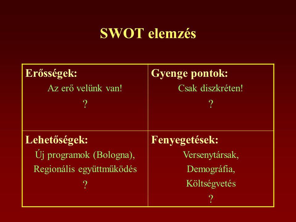 SWOT elemzés Erősségek: Az erő velünk van. Gyenge pontok: Csak diszkréten.
