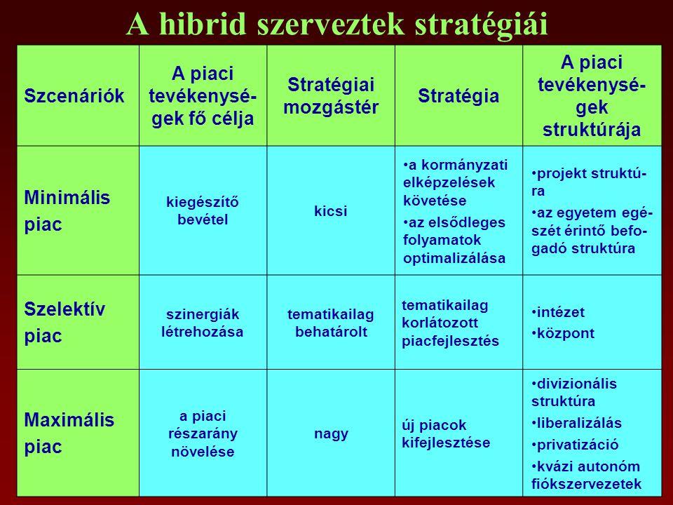 A hibrid szerveztek stratégiái Szcenáriók A piaci tevékenysé- gek fő célja Stratégiai mozgástér Stratégia A piaci tevékenysé- gek struktúrája Minimális piac kiegészítő bevétel kicsi a kormányzati elképzelések követése az elsődleges folyamatok optimalizálása projekt struktú- ra az egyetem egé- szét érintő befo- gadó struktúra Szelektív piac szinergiák létrehozása tematikailag behatárolt tematikailag korlátozott piacfejlesztés intézet központ Maximális piac a piaci részarány növelése nagy új piacok kifejlesztése divizionális struktúra liberalizálás privatizáció kvázi autonóm fiókszervezetek