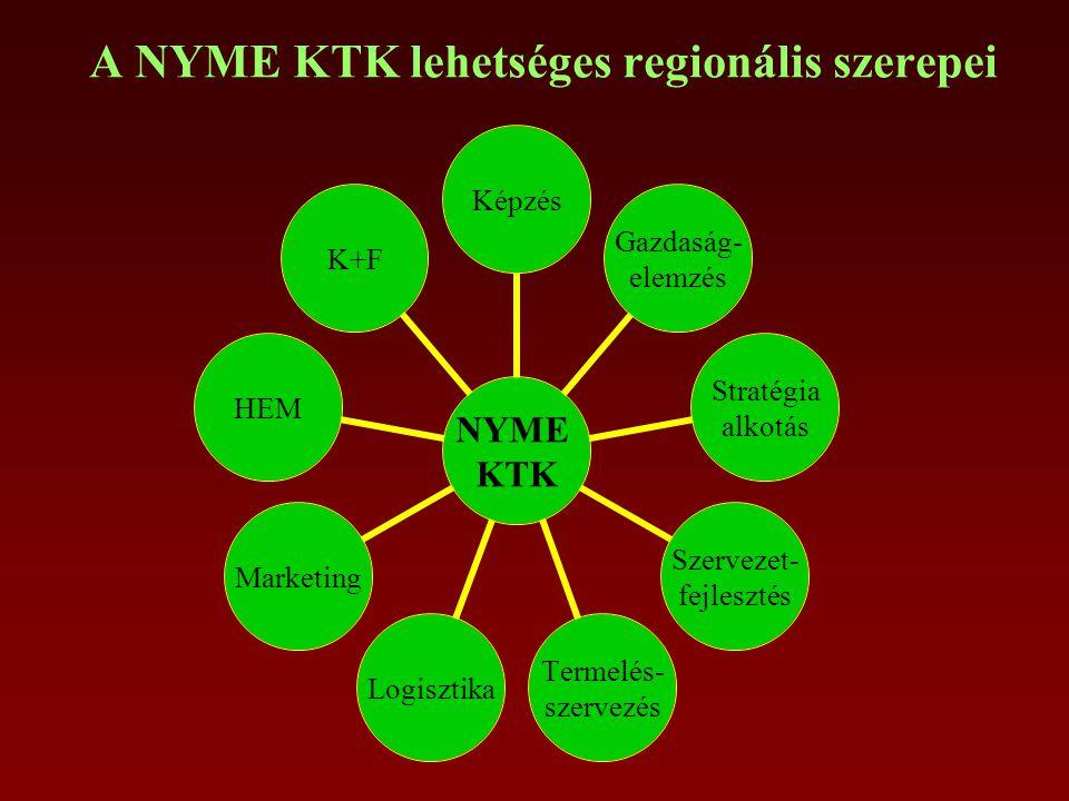 A NYME KTK lehetséges regionális szerepei NYME KTK Képzés Stratégia alkotás Gazdaság- elemzés Szervezet- fejlesztés Termelés- szervezés LogisztikaMarketingHEMK+F