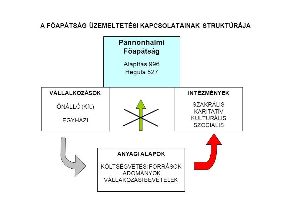 Pannonhalmi Főapátság Alapítás 996 Regula 527 INTÉZMÉNYEK SZAKRÁLIS KARITATÍV KULTURÁLIS SZOCIÁLIS VÁLLALKOZÁSOK ÖNÁLLÓ (Kft.) EGYHÁZI ANYAGI ALAPOK K