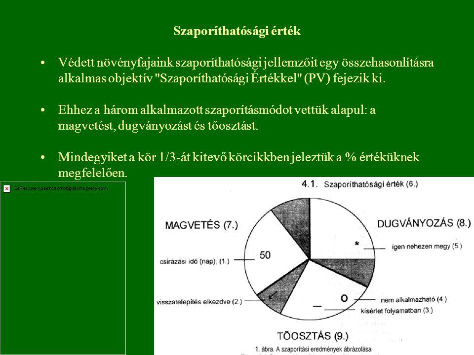 Szaporíthatósági érték Védett növényfajaink szaporíthatósági jellemzőit egy összehasonlításra alkalmas objektív Szaporíthatósági Értékkel (PV) fejezik ki.
