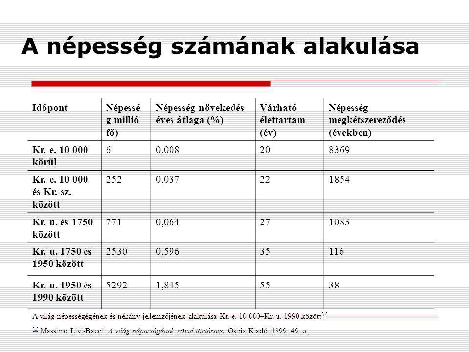 A népesség számának alakulása IdőpontNépessé g millió fő) Népesség növekedés éves átlaga (%) Várható élettartam (év) Népesség megkétszereződés (évekbe