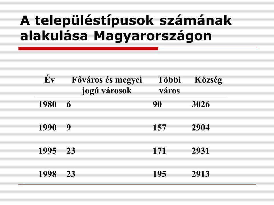 A településtípusok számának alakulása Magyarországon ÉvFőváros és megyei jogú városok Többi város Község 19806903026 199091572904 1995231712931 199823