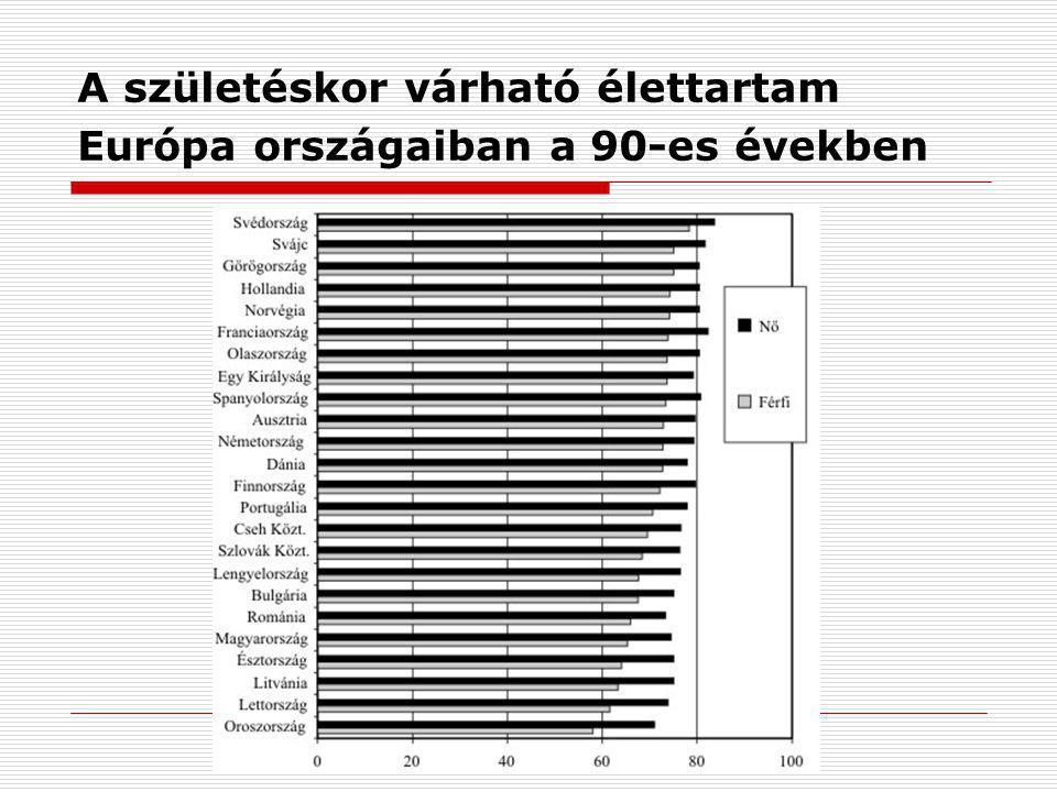 A születéskor várható élettartam Európa országaiban a 90-es években