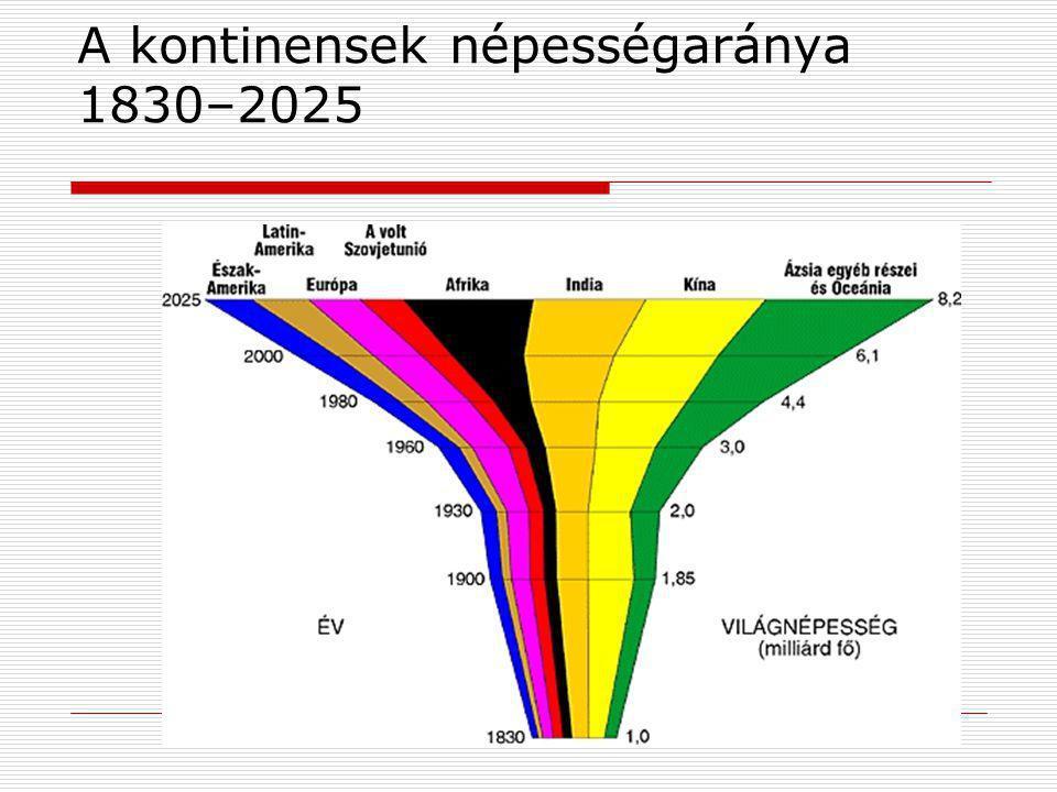 A kontinensek népességaránya 1830–2025