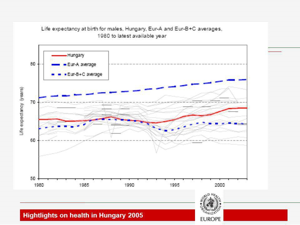 Hightlights on health in Hungary 2005