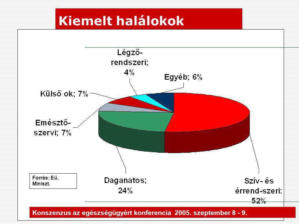 Kiemelt halálokok Forrás: Eü. Miniszt. Konszenzus az egészségügyért konferencia 2005. szeptember 8 - 9.