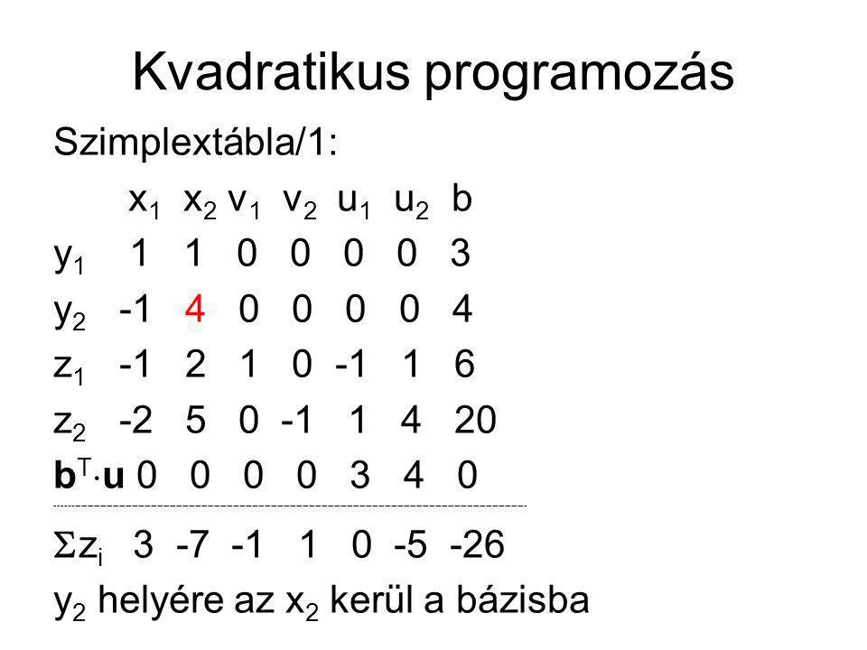 Kvadratikus programozás Szimplextábla/1: x 1 x 2 v 1 v 2 u 1 u 2 b y 1 1 1 0 0 0 0 3 y 2 -1 4 0 0 0 0 4 z 1 -1 2 1 0 -1 1 6 z 2 -2 5 0 -1 1 4 20 b T 