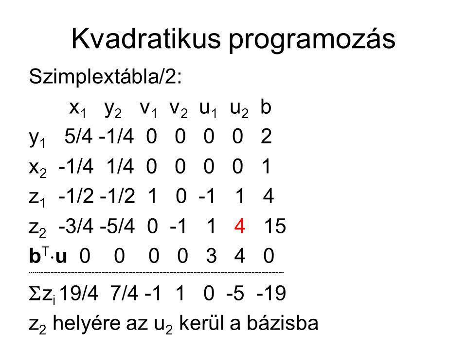 Kvadratikus programozás Szimplextábla/2: x 1 y 2 v 1 v 2 u 1 u 2 b y 1 5/4 -1/4 0 0 0 0 2 x 2 -1/4 1/4 0 0 0 0 1 z 1 -1/2 -1/2 1 0 -1 1 4 z 2 -3/4 -5/