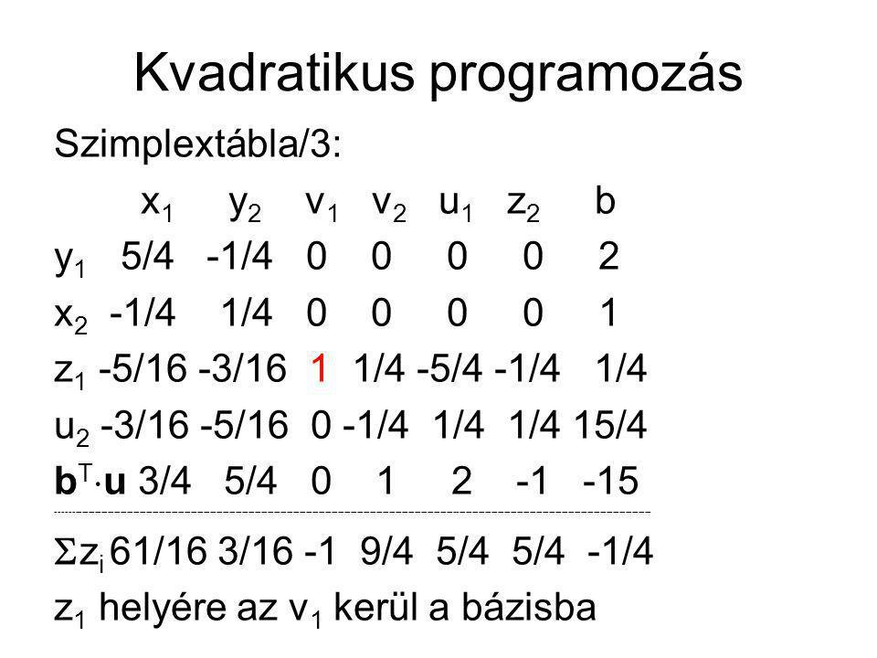 Kvadratikus programozás Szimplextábla/3: x 1 y 2 v 1 v 2 u 1 z 2 b y 1 5/4 -1/4 0 0 0 0 2 x 2 -1/4 1/4 0 0 0 0 1 z 1 -5/16 -3/16 1 1/4 -5/4 -1/4 1/4 u