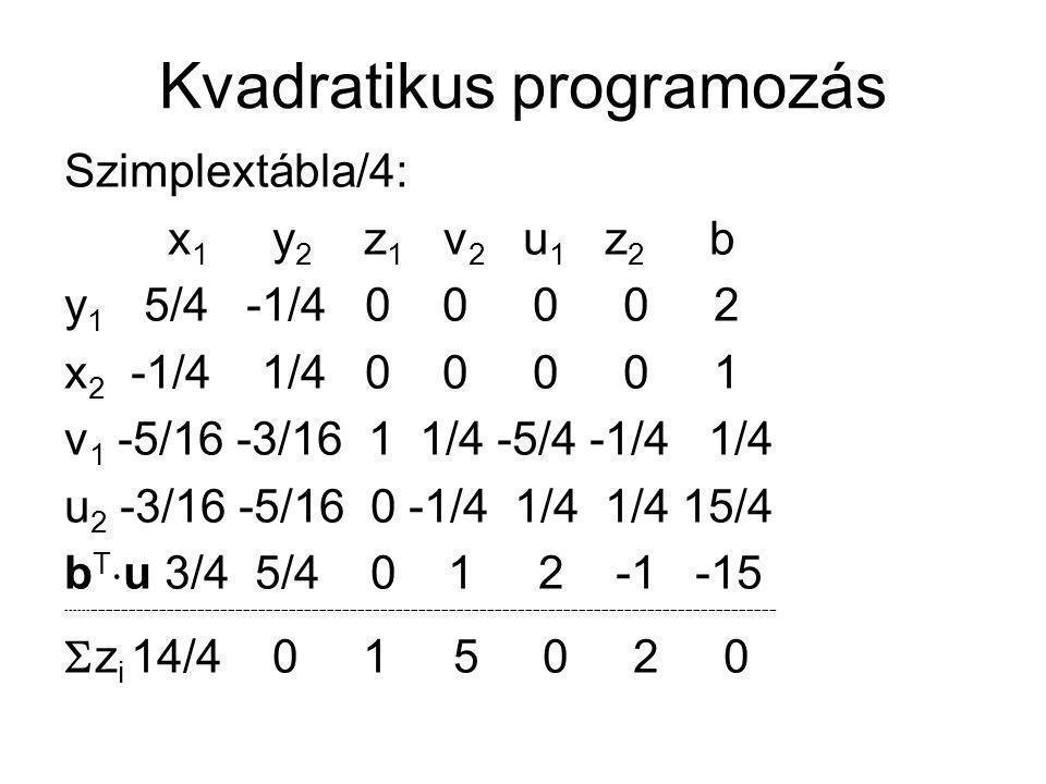 Kvadratikus programozás Szimplextábla/4: x 1 y 2 z 1 v 2 u 1 z 2 b y 1 5/4 -1/4 0 0 0 0 2 x 2 -1/4 1/4 0 0 0 0 1 v 1 -5/16 -3/16 1 1/4 -5/4 -1/4 1/4 u