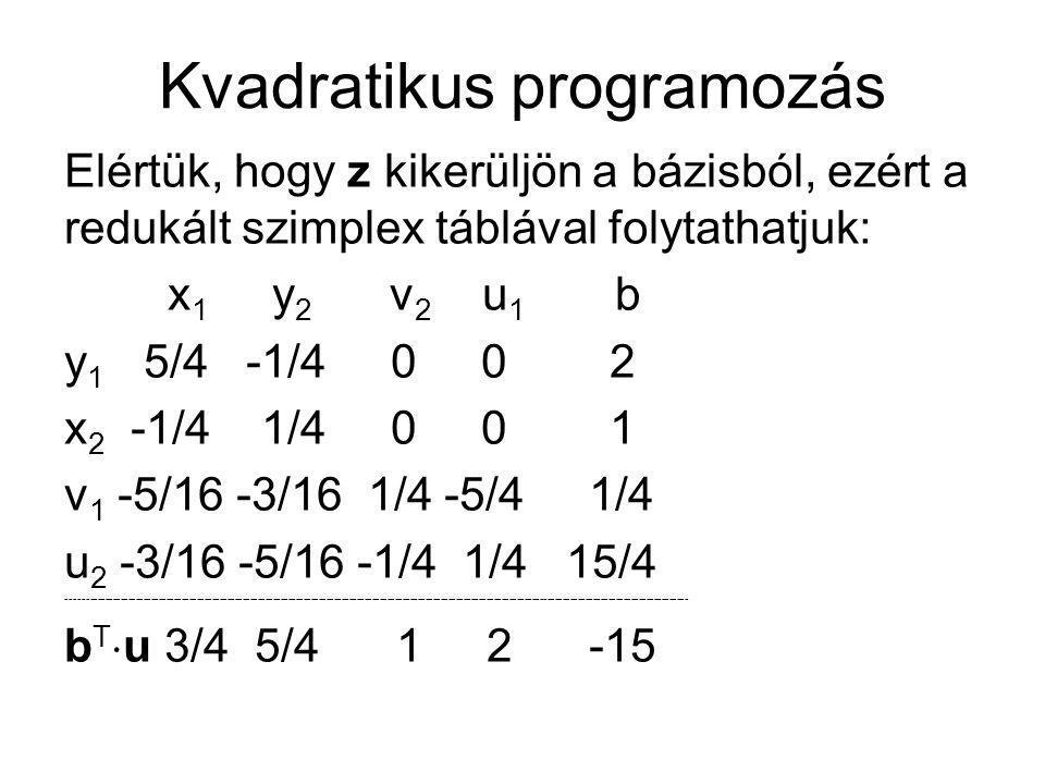 Kvadratikus programozás Elértük, hogy z kikerüljön a bázisból, ezért a redukált szimplex táblával folytathatjuk: x 1 y 2 v 2 u 1 b y 1 5/4 -1/4 0 0 2