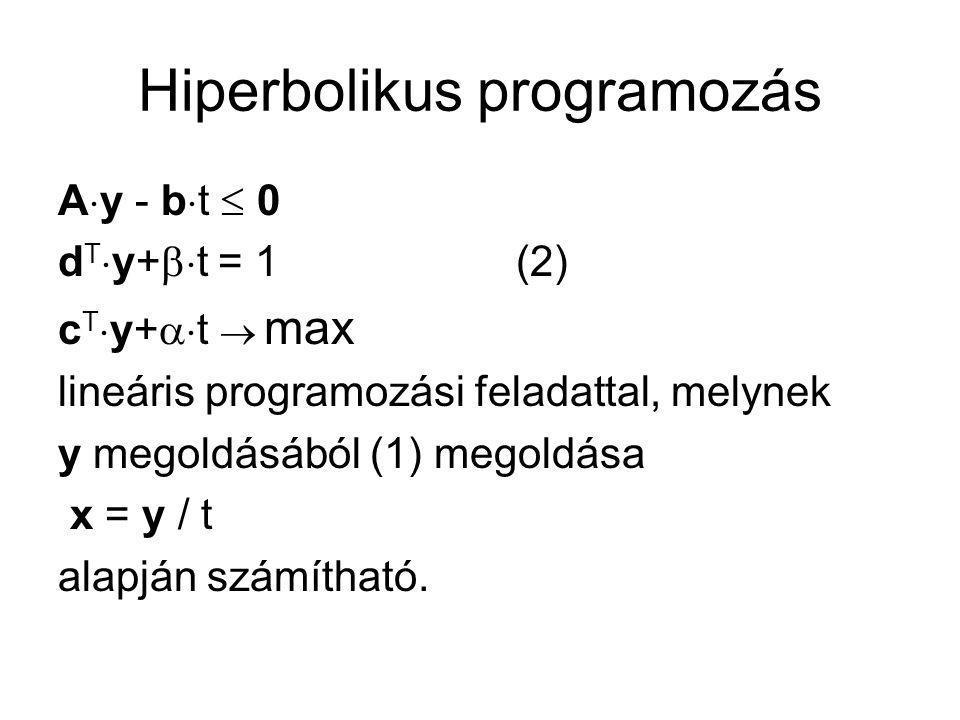 Hiperbolikus programozás Tételek: 1.(2) feladat mindig megoldható, és t>0 teljesül 2.Ha (y, t) optimális megoldása (2)-nek, akkor x = y/t optimális megoldása (1)- nek 3.Ha x optimális megoldása (1)-nek akkor t= 1/(d T  x +  ) és y=t  x optimális megoldása (2)-nek.