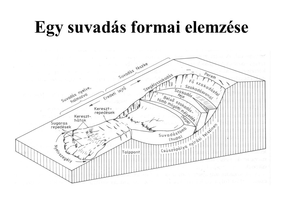 Egy suvadás formai elemzése