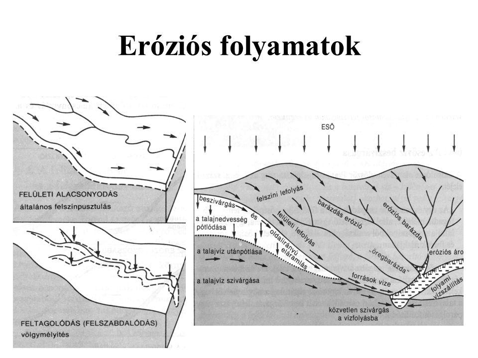 Eróziós folyamatok