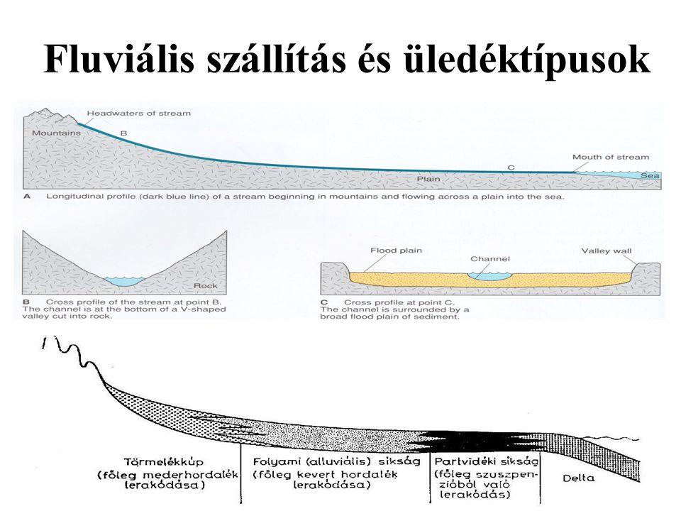 Fluviális szállítás és üledéktípusok