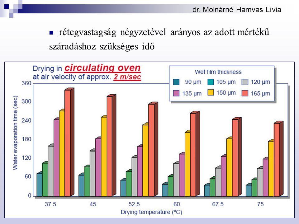 dr. Molnárné Hamvas Lívia rétegvastagság négyzetével arányos az adott mértékű száradáshoz szükséges idő