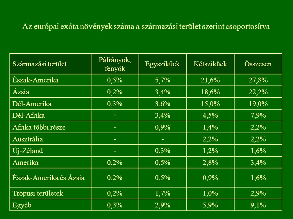 Származási terület Páfrányok, fenyők EgyszikűekKétszikűekÖsszesen Észak-Amerika0,5%5,7%21,6%27,8% Ázsia0,2%3,4%18,6%22,2% Dél-Amerika0,3%3,6%15,0%19,0