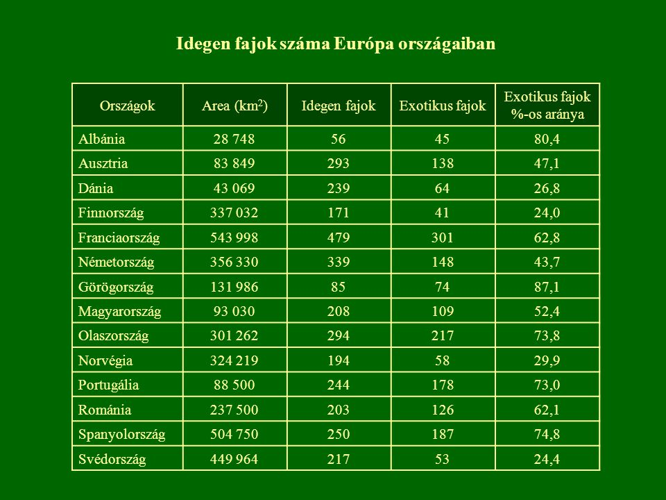 OrszágokArea (km 2 )Idegen fajokExotikus fajok Exotikus fajok %-os aránya Albánia28 748564580,4 Ausztria83 84929313847,1 Dánia43 0692396426,8 Finnorsz