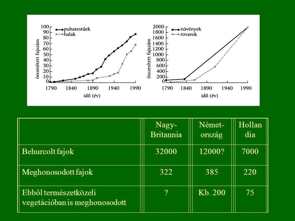 Nagy- Britannia Német- ország Hollan dia Behurcolt fajok3200012000?7000 Meghonosodott fajok322385220 Ebből természetközeli vegetációban is meghonosodo