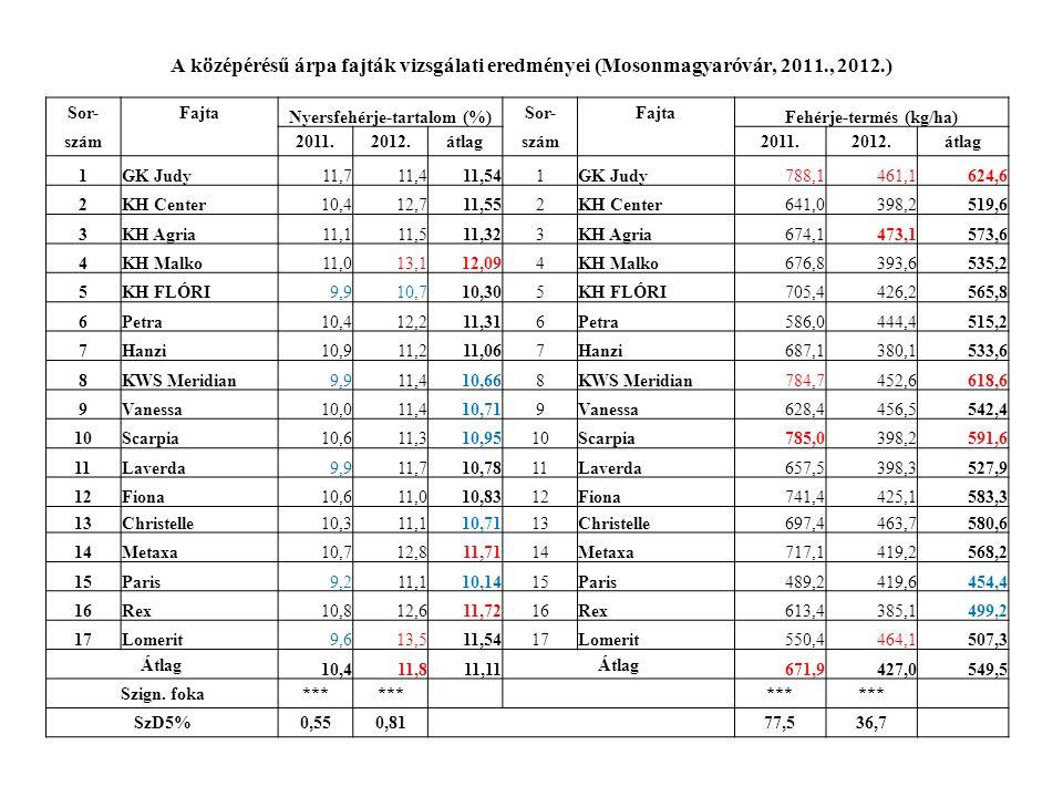 A középérésű árpa fajták vizsgálati eredményei (Mosonmagyaróvár, 2011., 2012.) Sor-Fajta Nyersfehérje-tartalom (%) Sor-Fajta Fehérje-termés (kg/ha) szám 2011.2012.átlagszám 2011.2012.átlag 1GK Judy11,711,411,541GK Judy788,1461,1624,6 2KH Center10,412,711,552KH Center641,0398,2519,6 3KH Agria11,111,511,323KH Agria674,1473,1573,6 4KH Malko11,013,112,094KH Malko676,8393,6535,2 5KH FLÓRI9,910,710,305KH FLÓRI705,4426,2565,8 6Petra10,412,211,316Petra586,0444,4515,2 7Hanzi10,911,211,067Hanzi687,1380,1533,6 8KWS Meridian9,911,410,668KWS Meridian784,7452,6618,6 9Vanessa10,011,410,719Vanessa628,4456,5542,4 10Scarpia10,611,310,9510Scarpia785,0398,2591,6 11Laverda9,911,710,7811Laverda657,5398,3527,9 12Fiona10,611,010,8312Fiona741,4425,1583,3 13Christelle10,311,110,7113Christelle697,4463,7580,6 14Metaxa10,712,811,7114Metaxa717,1419,2568,2 15Paris9,211,110,1415Paris489,2419,6454,4 16Rex10,812,611,7216Rex613,4385,1499,2 17Lomerit9,613,511,5417Lomerit550,4464,1507,3 Átlag 10,411,811,11 Átlag 671,9427,0549,5 Szign.