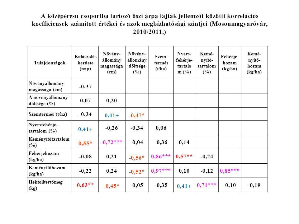 A középérésű csoportba tartozó őszi árpa fajták jellemzői közötti korrelációs koefficiensek számított értékei és azok megbízhatósági szintjei (Mosonmagyaróvár, 2010/2011.) Tulajdonságok Kalászolás kezdete (nap) Növény- állomány magassága (cm) Növény- állomány dőltsége (%) Szem- termés (t/ha) Nyers- fehérje- tartalo m (%) Kemé- nyítő- tartalom (%) Fehérje- hozam (kg/ha) Kemé- nyítő- hozam (kg/ha) Növényállomány magassága (cm) -0,37 A növényállomány dőltsége (%) 0,070,20 Szemtermés (t/ha) -0,34 0,41+-0,47* Nyersfehérje- tartalom (%) 0,41+ -0,26-0,340,06 Keményítőtartalom (%) 0,55* -0,72***-0,04-0,360,14 Fehérjehozam (kg/ha) -0,080,21 -0,56* 0,86***0,57**-0,24 Keményítőhozam (kg/ha) -0,220,24 -0,52* 0,97***0,10-0,120,85*** Hektolitertömeg (kg) 0,63** -0,45* -0,05-0,35 0,41+ 0,71***-0,10-0,19