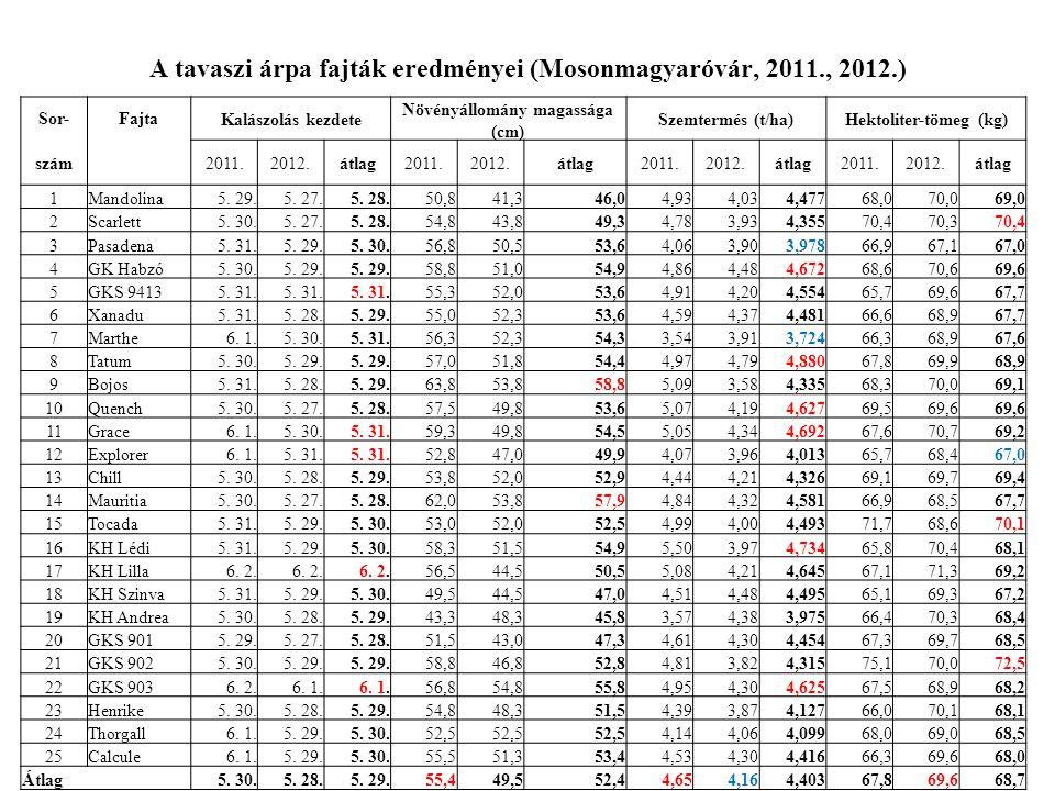 A tavaszi árpa fajták eredményei (Mosonmagyaróvár, 2011., 2012.) Sor-FajtaKalászolás kezdete Növényállomány magassága (cm) Szemtermés (t/ha)Hektoliter-tömeg (kg) szám 2011.2012.átlag2011.2012.átlag2011.2012.átlag2011.2012.átlag 1Mandolina5.