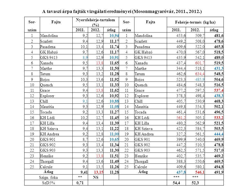 A tavaszi árpa fajták vizsgálati eredményei (Mosonmagyaróvár, 2011., 2012.) Sor-Fajta Nyersfehérje-tartalom (%) Sor-FajtaFehérje-termés (kg/ha) szám 2011.2012.átlagszám 2011.2012.átlag 1Mandolina9,212,710,941Mandolina453,6509,7481,6 2Scarlett9,412,911,172Scarlett449,2508,0478,6 3Pasadena10,113,411,743Pasadena409,6522,0465,8 4GK Habzó9,712,611,174GK Habzó470,0567,0518,5 5GKS 94138,912,910,915GKS 9413435,9542,1489,0 6Xanadu9,513,811,656Xanadu437,4601,7519,5 7Marthe9,713,311,507Marthe344,4518,1431,3 8Tatum9,313,211,288Tatum462,6634,4548,5 9Bojos10,313,611,929Bojos523,3485,9504,6 10Quench9,513,111,3310Quench484,6548,3516,5 11Grace9,413,811,6211Grace477,2597,5537,4 12Explorer9,312,610,9212Explorer378,3498,4438,3 13Chill9,112,610,8813Chill405,7530,9468,3 14Mauritia9,312,911,0814Mauritia449,8554,3502,1 15Tocada9,213,311,2715Tocada461,4531,6496,5 16KH Lédi10,212,711,4516KH Lédi561,2505,1533,2 17KH Lilla9,413,411,3917KH Lilla480,2562,9521,5 18KH Szinva9,413,111,2218KH Szinva422,3584,7503,5 19KH Andrea9,212,811,0019KH Andrea327,2561,5444,4 20GKS 9018,712,610,6520GKS 901399,9540,0469,9 21GKS 9029,313,411,3421GKS 902447,2510,5478,8 22GKS 9039,313,311,3022GKS 903462,5571,5517,0 23Henrike9,213,811,5123Henrike402,7535,7469,2 24Thorgall9,413,611,4924Thorgall388,3550,6469,5 25Calcule9,113,511,2625Calcule409,6580,1494,8 Átlag 9,4113,1511,28 Átlag 437,8546,1491,9 Szign.