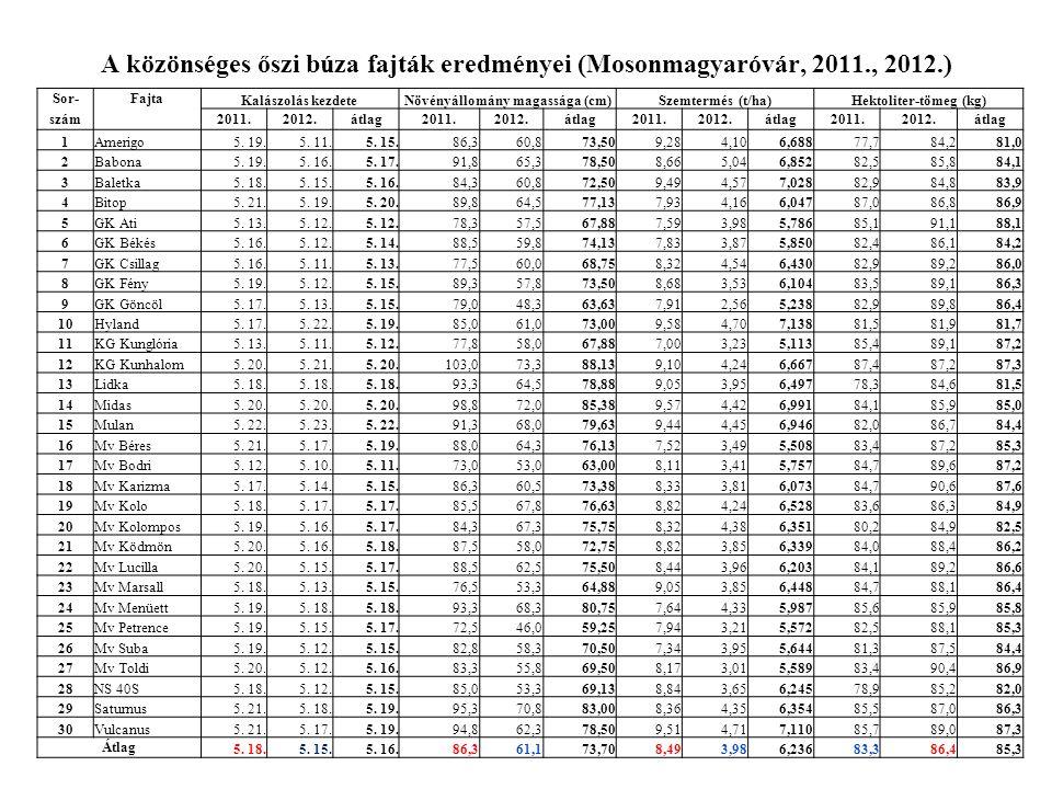 A közönséges őszi búza fajták eredményei (Mosonmagyaróvár, 2011., 2012.) Sor-Fajta Kalászolás kezdeteNövényállomány magassága (cm)Szemtermés (t/ha)Hektoliter-tömeg (kg) szám 2011.2012.átlag2011.2012.átlag2011.2012.átlag2011.2012.átlag 1Amerigo5.