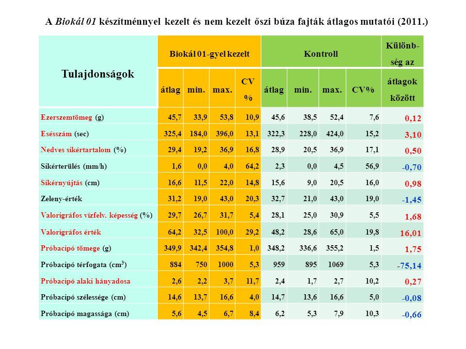 A Biokál 01 készítménnyel kezelt és nem kezelt őszi búza fajták átlagos mutatói (2011.) Tulajdonságok Biokál 01-gyel kezeltKontroll Különb- ség az átlagmin.max.