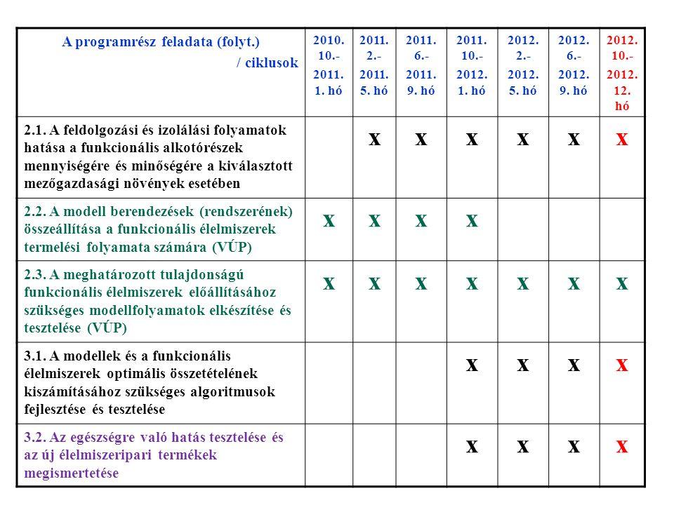 A programrész feladata (folyt.) / ciklusok 2010.10.- 2011.