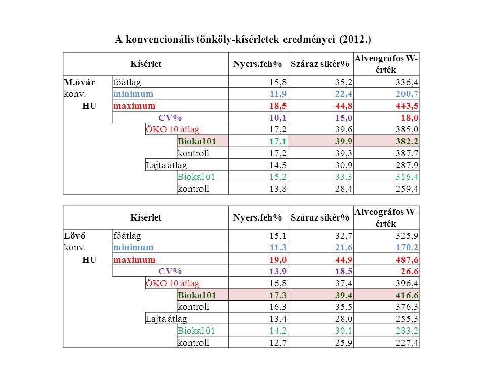 A konvencionális tönköly-kísérletek eredményei (2012.) KísérletNyers.feh%Száraz sikér% Alveográfos W- érték M.óvárfőátlag 15,835,2336,4 konv.minimum 11,922,4200,7 HUmaximum 18,544,8443,5 CV%10,115,018,0 ÖKO 10 átlag17,239,6385,0 Biokal 0117,139,9382,2 kontroll17,239,3387,7 Lajta átlag14,530,9287,9 Biokal 0115,233,3316,4 kontroll13,828,4259,4 KísérletNyers.feh%Száraz sikér% Alveográfos W- érték Lövőfőátlag 15,132,7325,9 konv.minimum 11,321,6170,2 HUmaximum 19,044,9487,6 CV%13,918,526,6 ÖKO 10 átlag16,837,4396,4 Biokal 0117,339,4416,6 kontroll16,335,5376,3 Lajta átlag13,428,0255,3 Biokal 0114,230,1283,2 kontroll12,725,9227,4