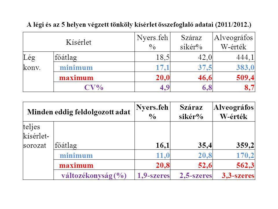 A légi és az 5 helyen végzett tönköly kísérlet összefoglaló adatai (2011/2012.) Kísérlet Nyers.feh % Száraz sikér% Alveográfos W-érték Légfőátlag 18,542,0444,1 konv.minimum 17,137,5383,0 maximum 20,046,6509,4 CV%4,96,88,7 Minden eddig feldolgozott adat Nyers.feh % Száraz sikér% Alveográfos W-érték teljes kísérlet- sorozatfőátlag 16,135,4359,2 minimum 11,020,8170,2 maximum 20,852,6562,3 változékonyság (%)1,9-szeres2,5-szeres3,3-szeres
