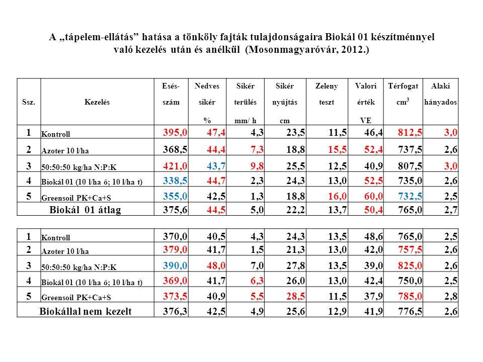 """A """"tápelem-ellátás hatása a tönköly fajták tulajdonságaira Biokál 01 készítménnyel való kezelés után és anélkül (Mosonmagyaróvár, 2012.) Esés-NedvesSikér ZelenyValoriTérfogatAlaki Ssz.Kezelésszámsikérterülésnyújtástesztértékcm 3 hányados %mm/ hcm VE 1 Kontroll 395,047,44,323,511,546,4812,53,0 2 Azoter 10 l/ha 368,544,47,318,815,552,4737,52,6 3 50:50:50 kg/ha N:P:K 421,043,79,825,512,540,9807,53,0 4 Biokál 01 (10 l/ha ő; 10 l/ha t) 338,544,72,324,313,052,5735,02,6 5 Greensoil PK+Ca+S 355,042,51,318,816,060,0732,52,5 Biokál 01 átlag375,644,55,022,213,750,4765,02,7 1 Kontroll 370,040,54,324,313,548,6765,02,5 2 Azoter 10 l/ha 379,041,71,521,313,042,0757,52,6 3 50:50:50 kg/ha N:P:K 390,048,07,027,813,539,0825,02,6 4 Biokál 01 (10 l/ha ő; 10 l/ha t) 369,041,76,326,013,042,4750,02,5 5 Greensoil PK+Ca+S 373,540,95,528,511,537,9785,02,8 Biokállal nem kezelt376,342,54,925,612,941,9776,52,6"""
