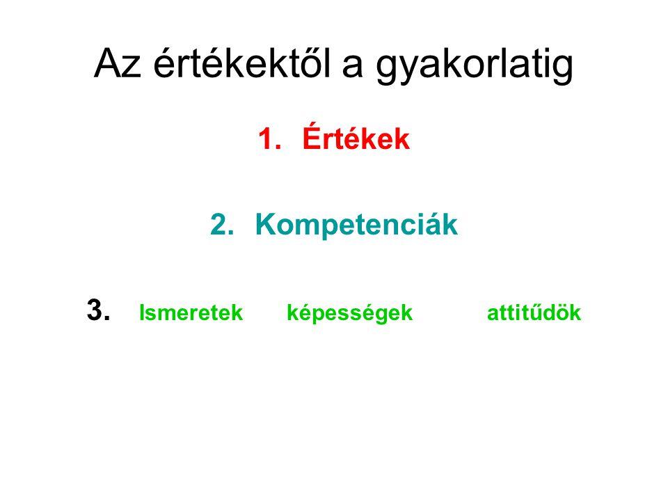 Az értékektől a gyakorlatig 1.Értékek 2.Kompetenciák 3. Ismeretekképességekattitűdök