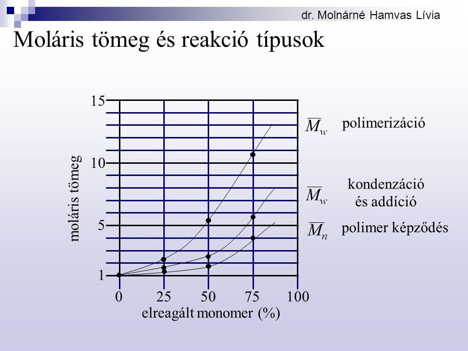 dr. Molnárné Hamvas Lívia Moláris tömeg és reakció típusok 0 15 5 10 255075100 moláris tömeg elreagált monomer (%) 1 polimerizáció kondenzáció és addí