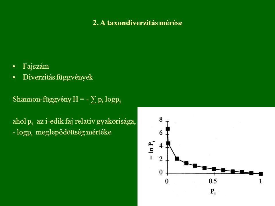 Fajszám Diverzitás függvények Shannon-függvény H = - ∑ p i logp i ahol p i az i-edik faj relatív gyakorisága, - logp i meglepődöttség mértéke 2. A tax