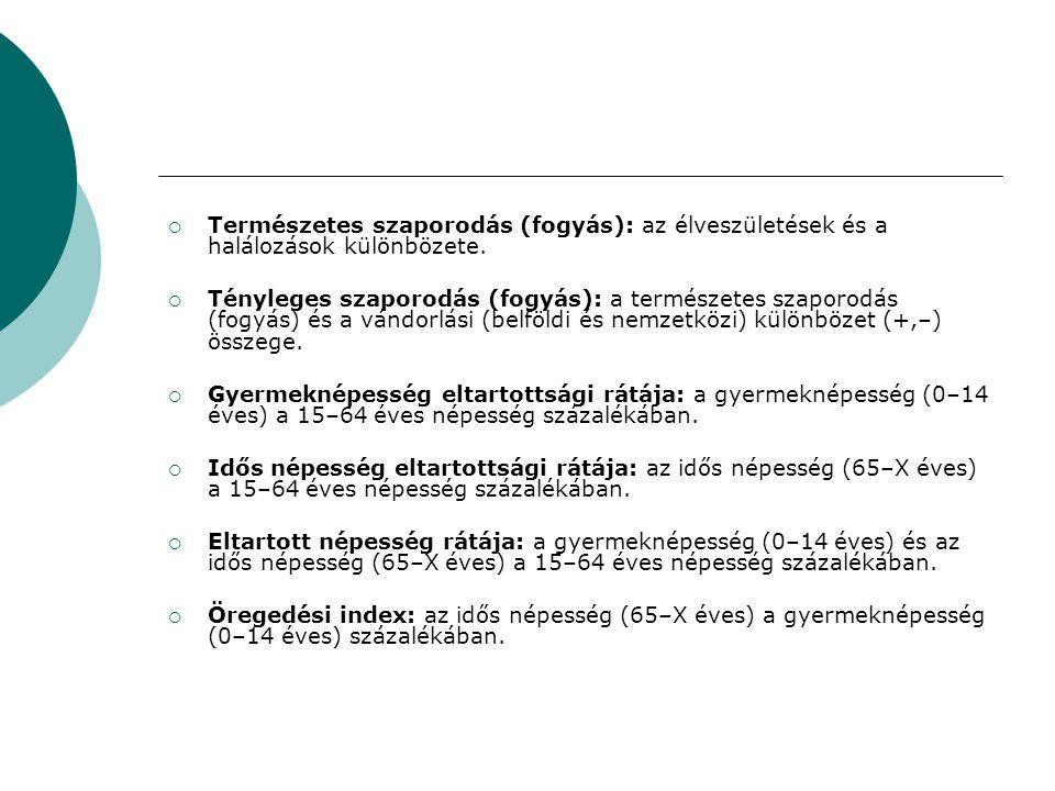  Természetes szaporodás (fogyás): az élveszületések és a halálozások különbözete.