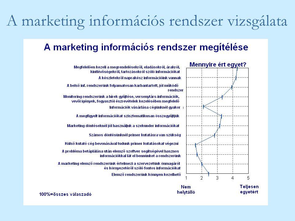 A marketing információs rendszer vizsgálata