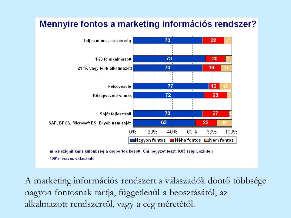 A marketing információs rendszert a válaszadók döntő többsége nagyon fontosnak tartja, függetlenül a beosztásától, az alkalmazott rendszertől, vagy a