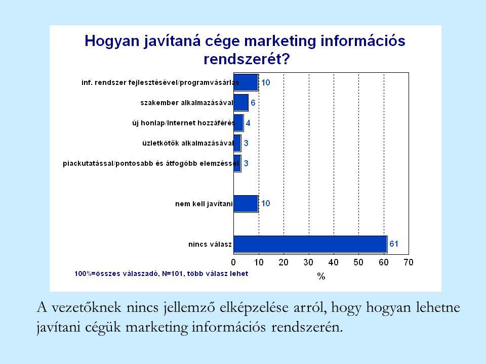 A vezetőknek nincs jellemző elképzelése arról, hogy hogyan lehetne javítani cégük marketing információs rendszerén.